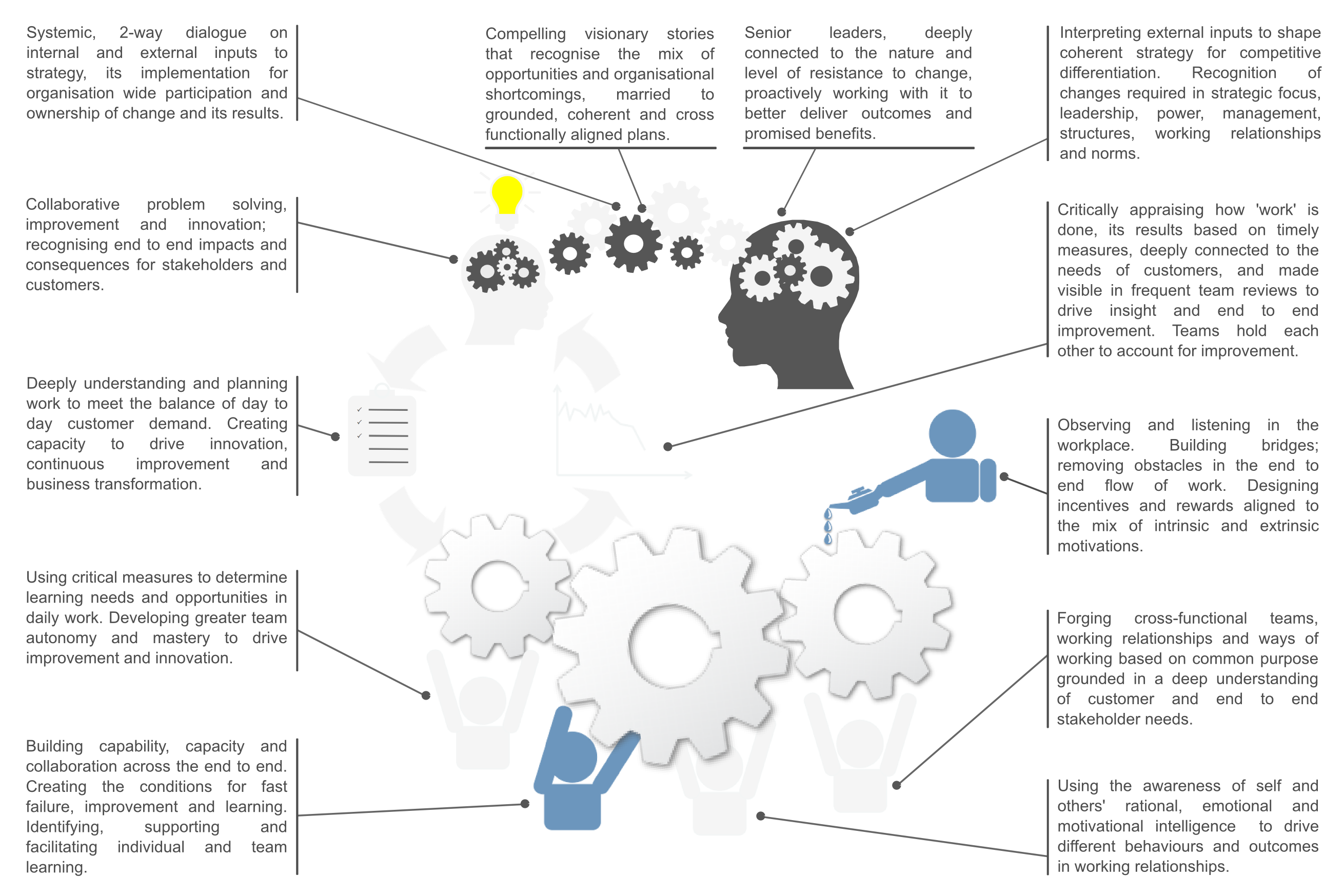 e3: employee engagement system